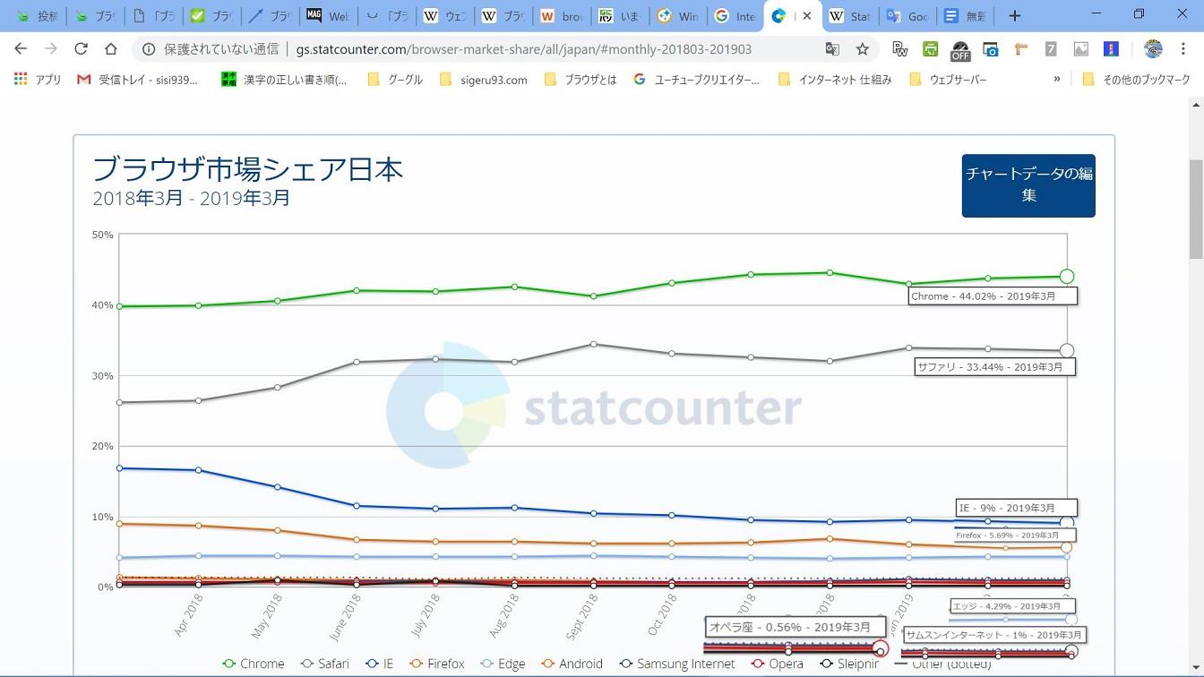 ブラウザ市場シェア日本