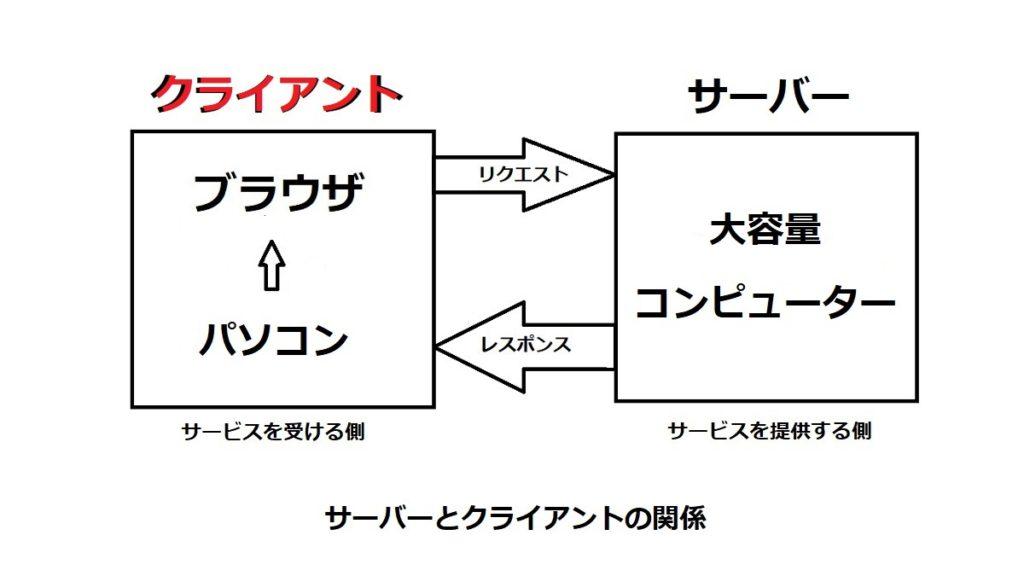 サーバーとクライアントの関係図